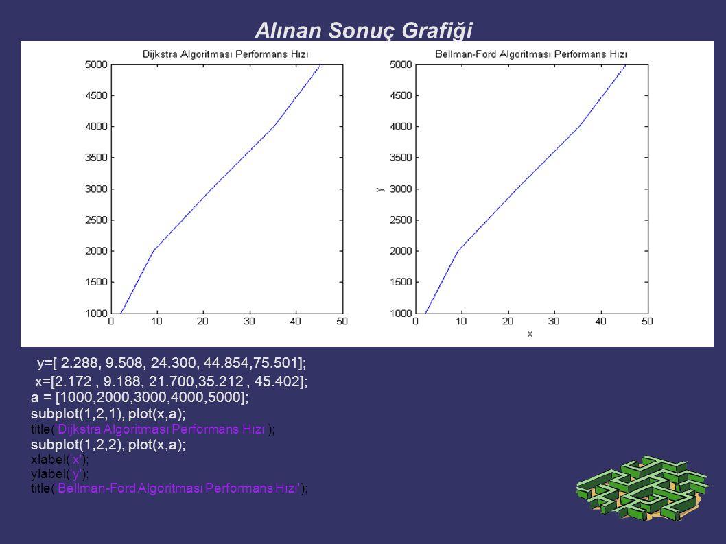 Alınan Sonuç Grafiği y=[ 2.288, 9.508, 24.300, 44.854,75.501];